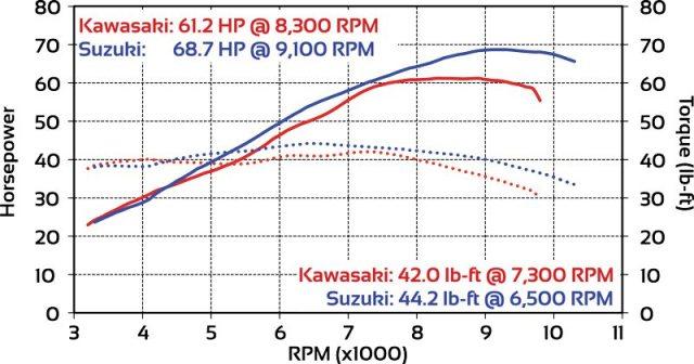 Versys 650 V-Strom 650