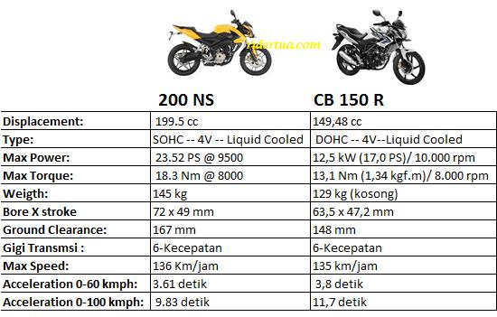 CB NS 200