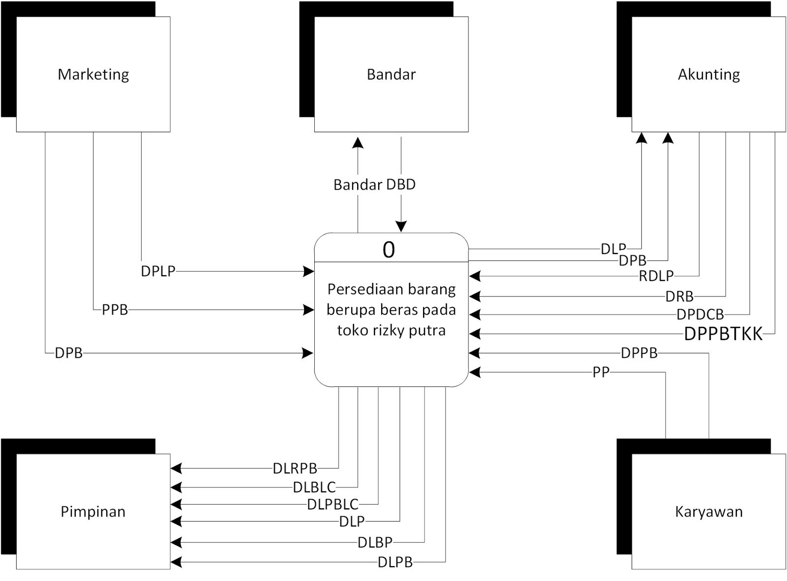 Cara Membuat Dfd Data Flow Diagram Pada Microsoft