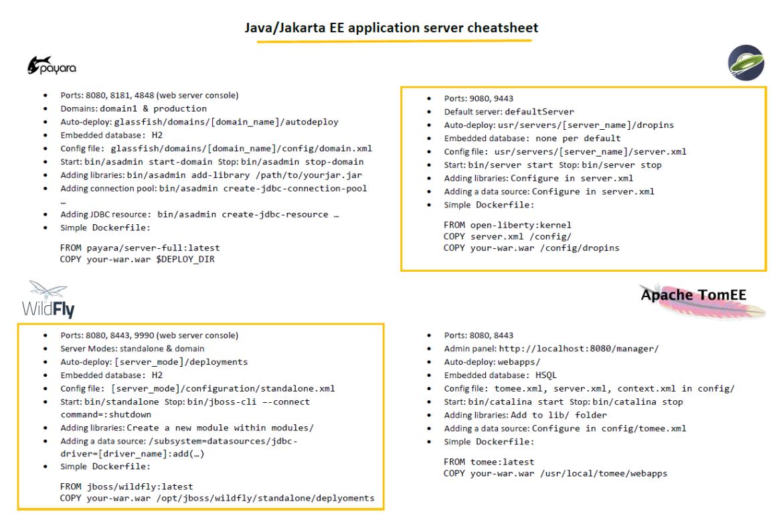 CHEATSHEET: Java/Jakarta EE app servers