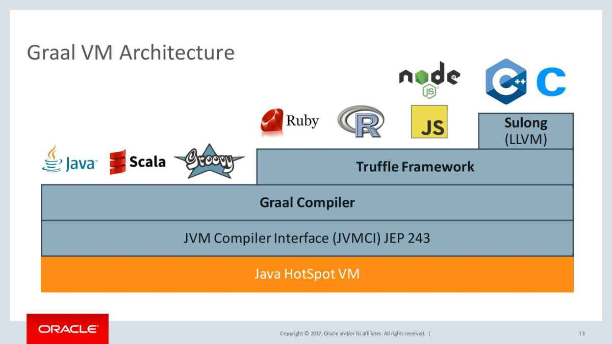 Available programming languages within GraalVM