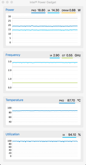 The Macbook Retina can now run continues at 2.9 Ghz
