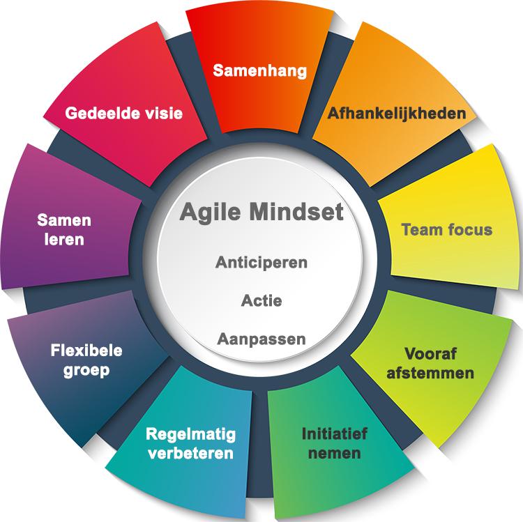 negen aspecten van Agile mindset