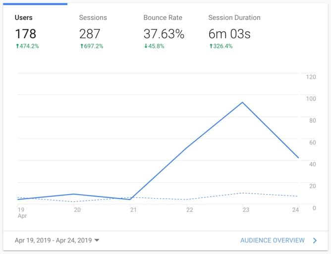 UX case study: improvement on Google Analytics