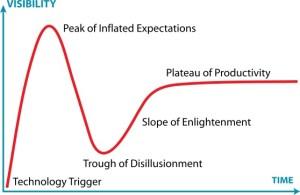 Ажиотажный цикл