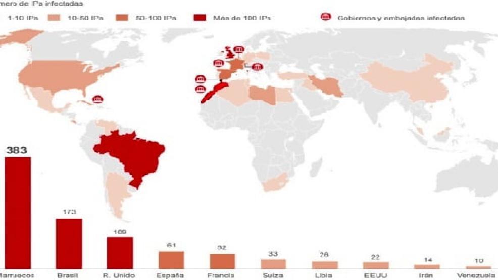 كاسبرسكي يفضح إنتاج اسبانيا لشفرة للتجسس الالكتروني على المغرب وزرعها في 383 حاسوبا وهواتف
