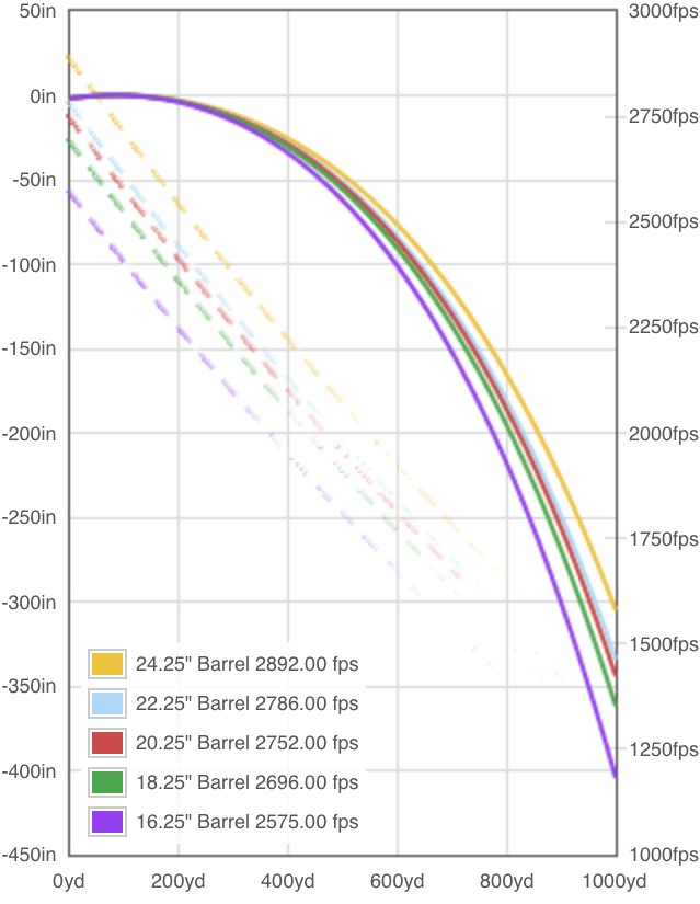 """Comparative trajectories of the different barrel lengths in 2"""" increments."""