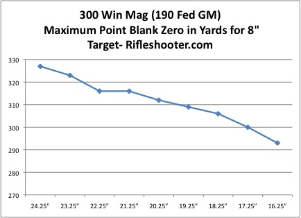 300 Winchester Magnum: How Does Barrel Length Change Velocity- A 16