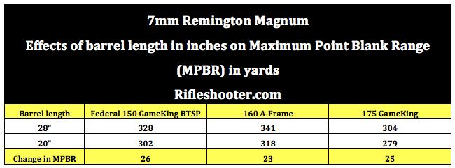 7mm Remington Magnum (7 Rem Mag) Barrel Length Versus