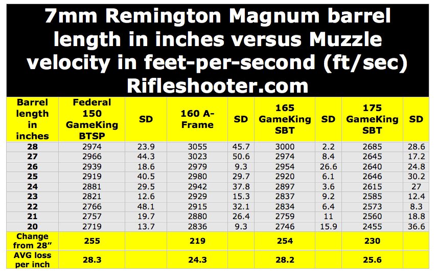 7mm Remington Magnum (7 Rem Mag) Barrel Length Versus