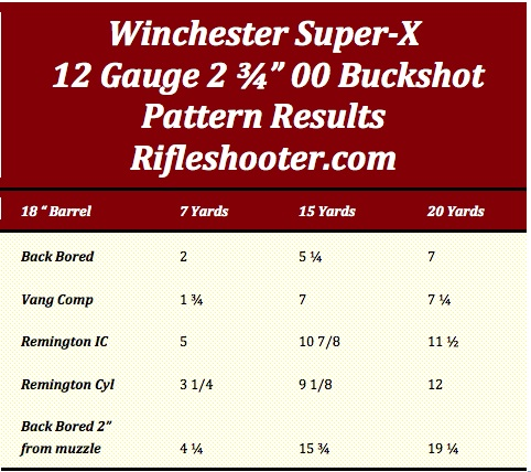 18 barrel patterns buckshot