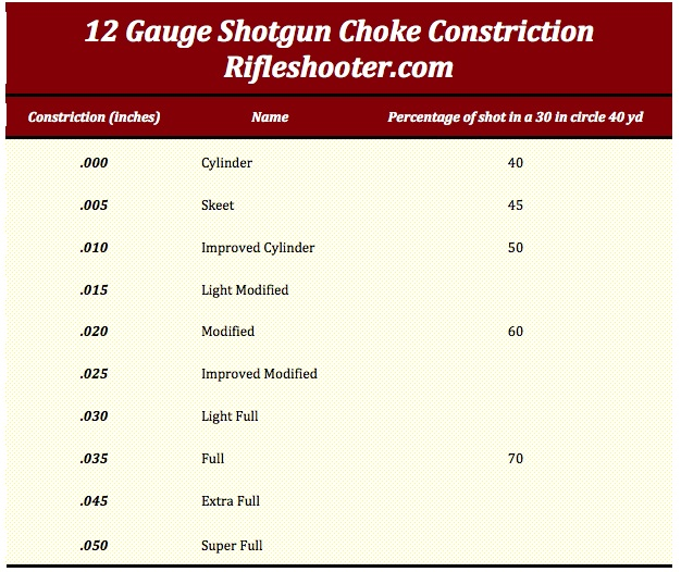 shotgun choke constriction