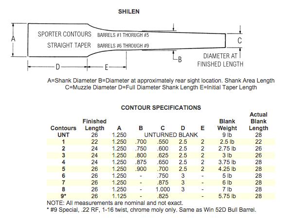 brownells shilen profile chart complete