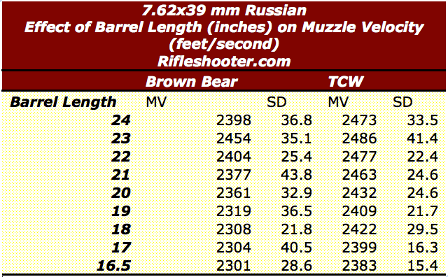 7.62x39 barrel length and velocity overview