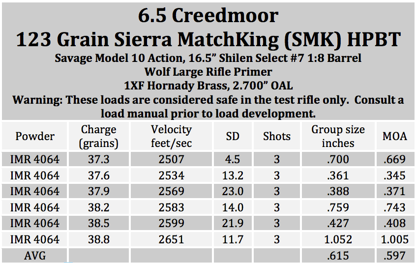 IMR 4064 123 smk 16 6.5 creedmoor