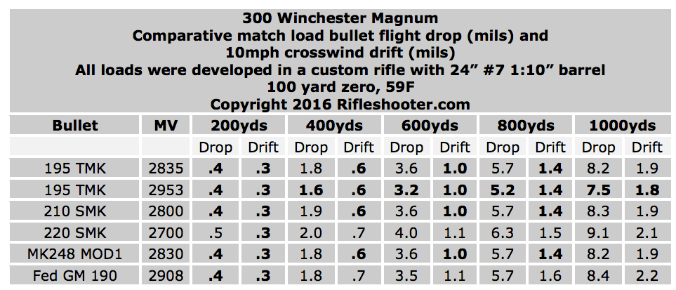 updated-comparitive-300-win-mag-drop-and-drift