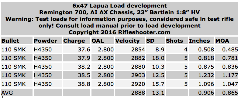 6x47-lapua-110-smk-data-23-h4350