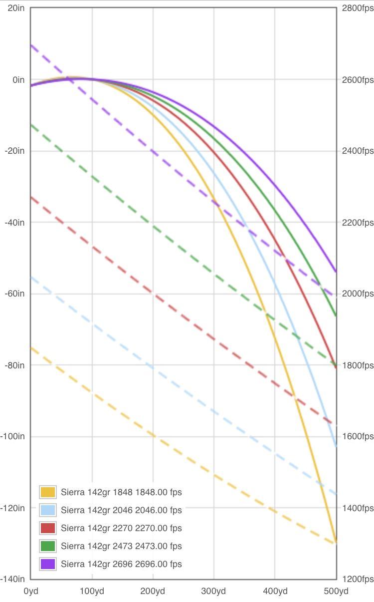 6mm Creedmoor Ballistics Chart : creedmoor, ballistics, chart, Creedmoor, H4895, Reduced, Loads:, Rifleshooter.com