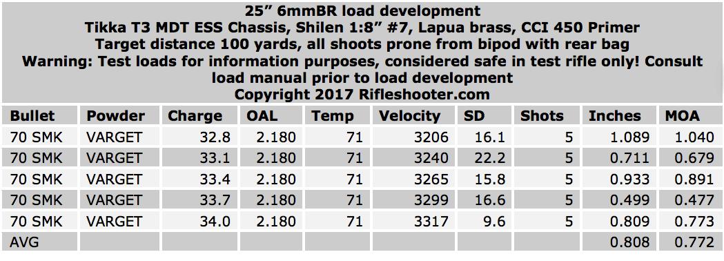 6mm BR Load Development: 107 SMK, 95 TMK, 70 SMK, and 55