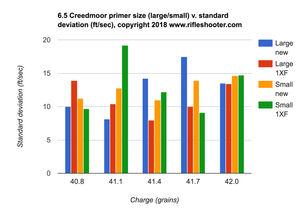 Does primer size matter? 6 5 Creedmoor small v  large rifle