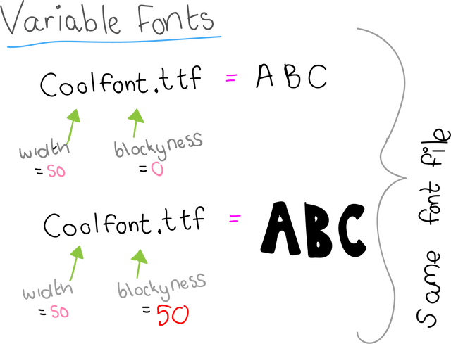Variable fonts take parameters (or axes) as input and produce a different variation of a font as output.