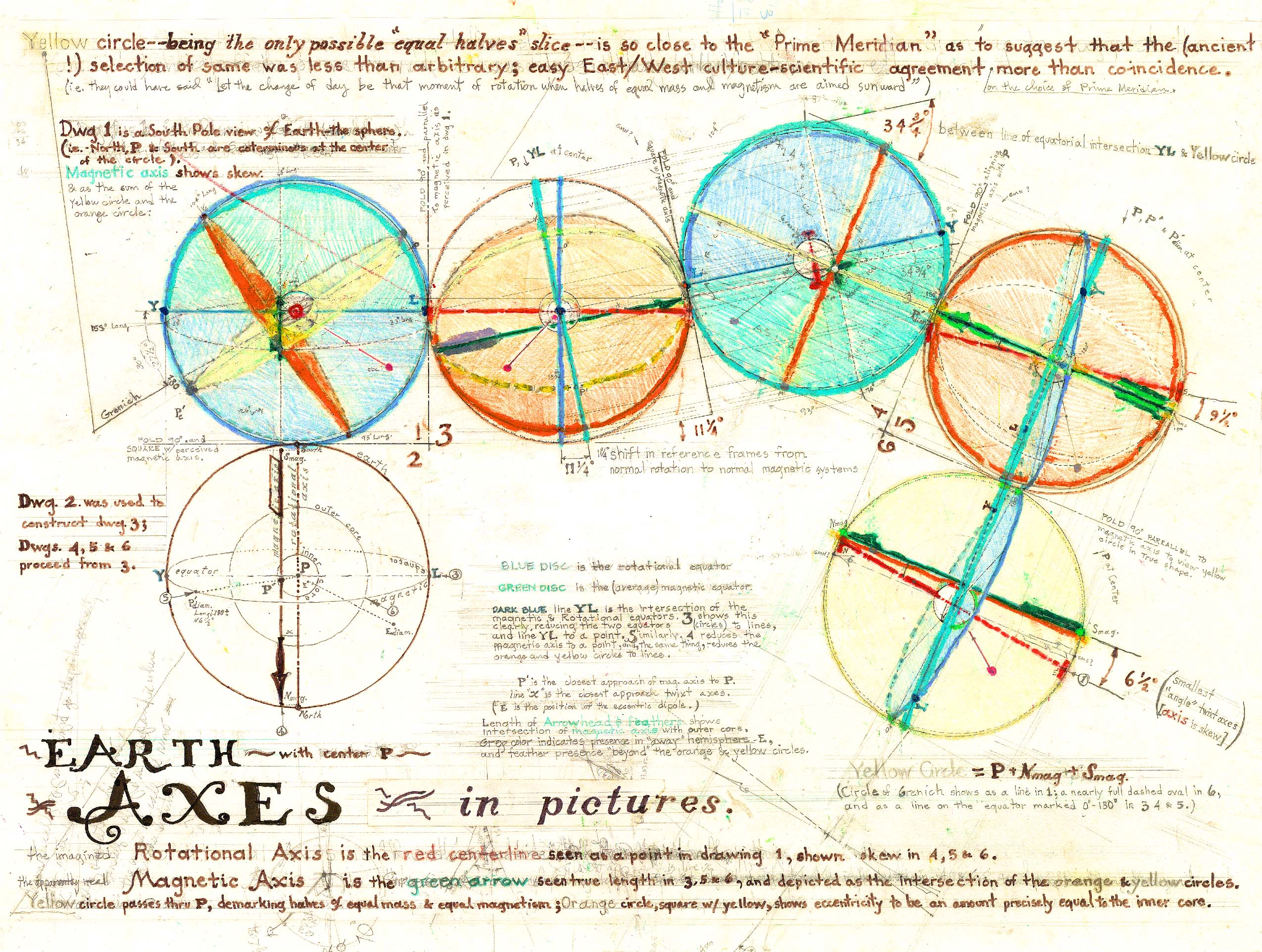 Six Orthographic Views of Earth's Axes