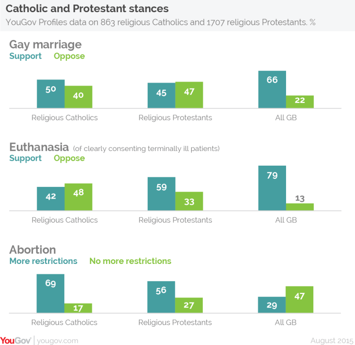 Christian attitudes to marriage, abortion and euthanasia, August 2015 by YouGov