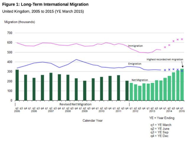 ONS long-term migration stats August 2015