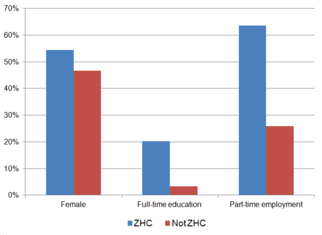 Proportion of people in employment by gender, education and part-time employment, April to June 2015