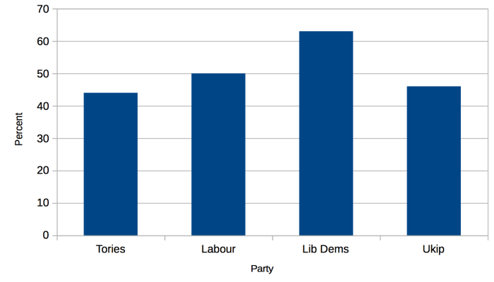 Proportion of UK party supporters that does not believe in afterlife, by YouGov
