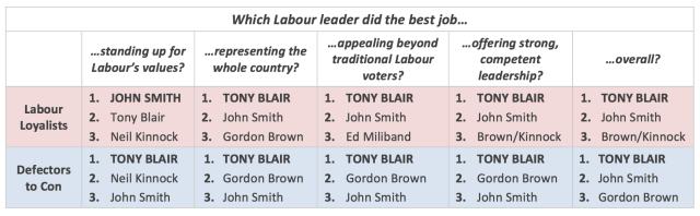 Labour leader ratings from 1985 by Michael Ashcroft