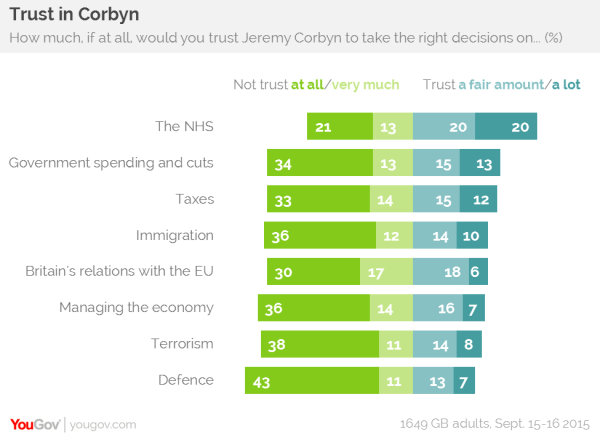 What issues do you trust Jeremy Corbyn on by YouGov, September 2015