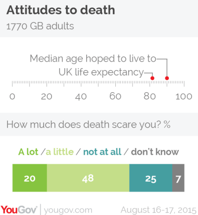 UK life expectancy hopes by YouGov