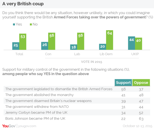 British Coup Data, by YouGov
