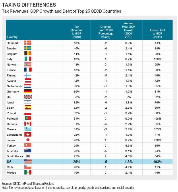 OECD tax rates, via BlackRock