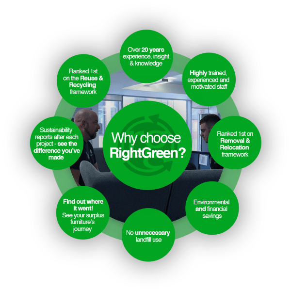Why Choose RightGreen