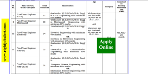61400 Salary Civil Mechanical Electrical and more engineering Jobs