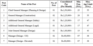 Chennai Metro Rail Vacancies- 2021