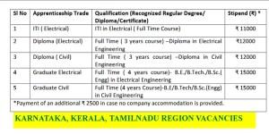 Diploma Apprentice Graduate Apprentice and ITI Apprentice Jobs-2021