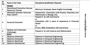 Electrical Mechanical Computer and Chemical engineering Apprentice Jobs