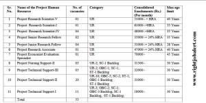 ICMR-National Institute of Virology Recruitment Notification