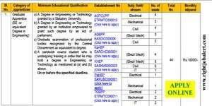 NEEPCO Graduate apprentices Recruitment
