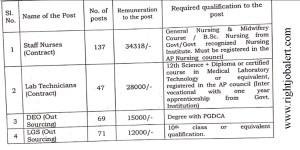 34000 Salary 137 Staff Nurse Vacancies