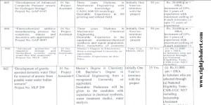 31K Salary Engineering Vacancies in CSIR