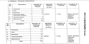 BPCL 87 Engineering Vacancies for Freshers