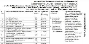 66 Graduate and Diploma Apprentice vacancies