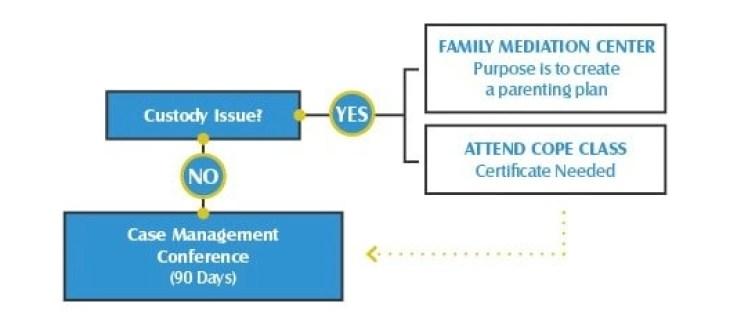 Family Mediation in NV Divorce