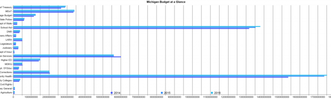 Mi-Budget-3year