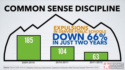 Expulsions Down in Denver Schools