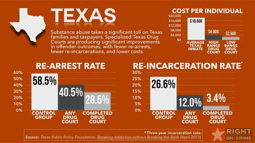 How Texas Holds Drug Offenders Accountable